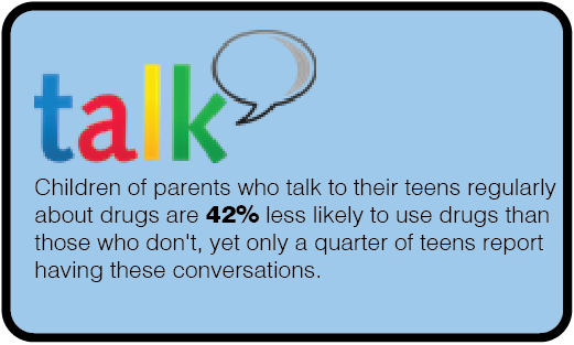 Children of parents who talk to their teens regularly about drugs are 42% less likely to use drugs.